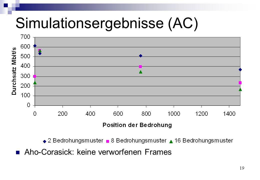 19 Simulationsergebnisse (AC) Aho-Corasick: keine verworfenen Frames
