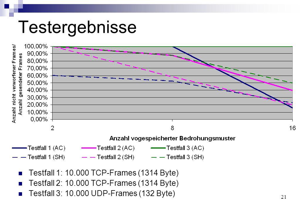 21 Testergebnisse Testfall 1: 10.000 TCP-Frames (1314 Byte) Testfall 2: 10.000 TCP-Frames (1314 Byte) Testfall 3: 10.000 UDP-Frames (132 Byte)