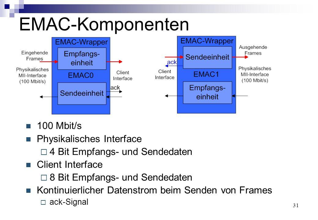 31 EMAC-Komponenten 100 Mbit/s Physikalisches Interface  4 Bit Empfangs- und Sendedaten Client Interface  8 Bit Empfangs- und Sendedaten Kontinuierlicher Datenstrom beim Senden von Frames  ack-Signal