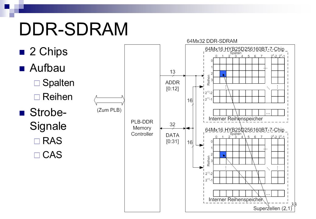 33 DDR-SDRAM 2 Chips Aufbau  Spalten  Reihen Strobe- Signale  RAS  CAS