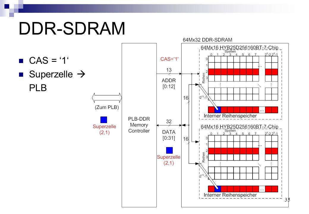 35 DDR-SDRAM CAS = '1' Superzelle  PLB
