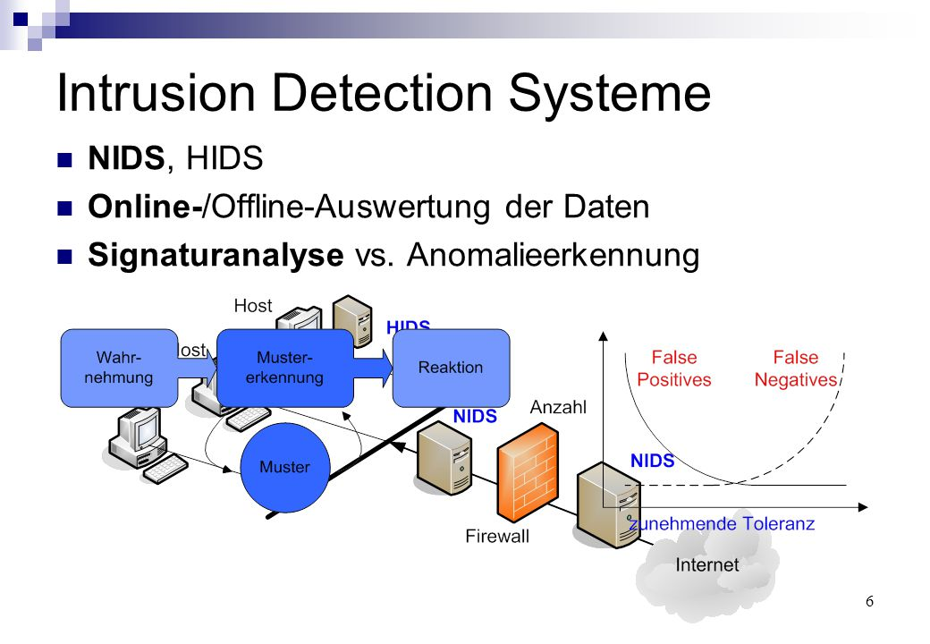6 Intrusion Detection Systeme NIDS, HIDS Online-/Offline-Auswertung der Daten Signaturanalyse vs.