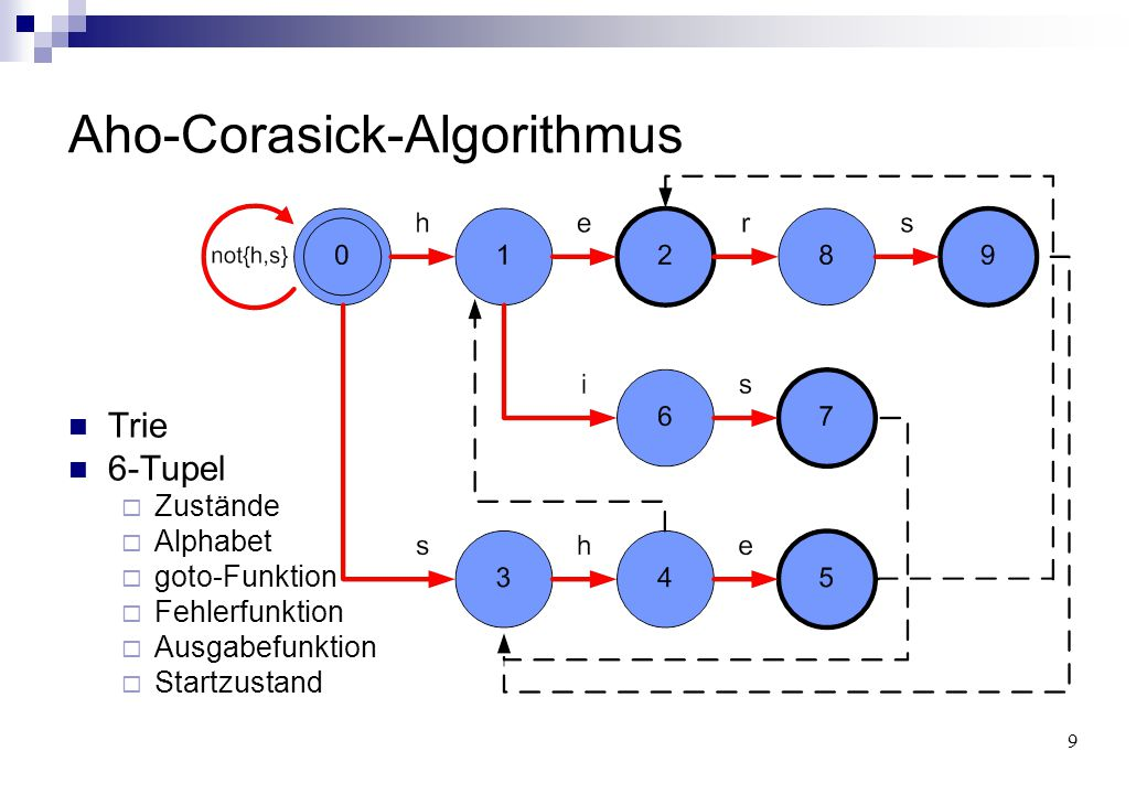 9 Aho-Corasick-Algorithmus Trie 6-Tupel  Zustände  Alphabet  goto-Funktion  Fehlerfunktion  Ausgabefunktion  Startzustand
