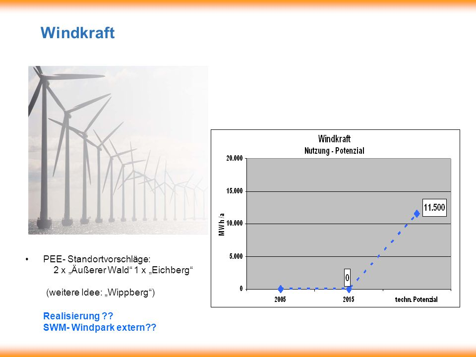 Thermische Energie Genutztes Potential MWh/a Technisches Potential MWh/a 20052015?.