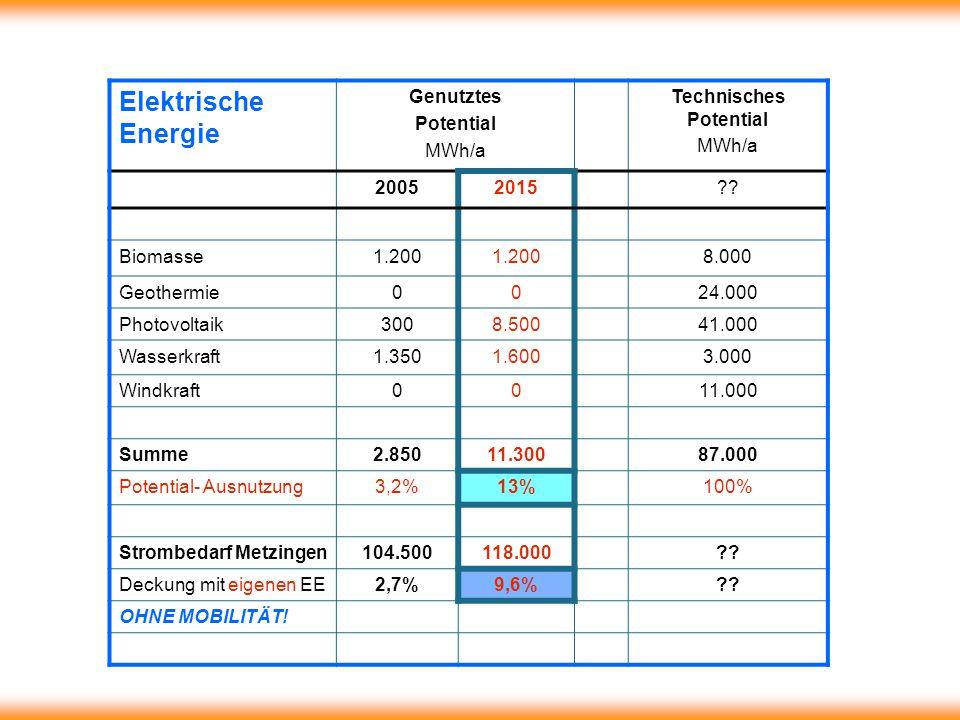Elektrische Energie Genutztes Potential MWh/a Technisches Potential MWh/a 20052015 .