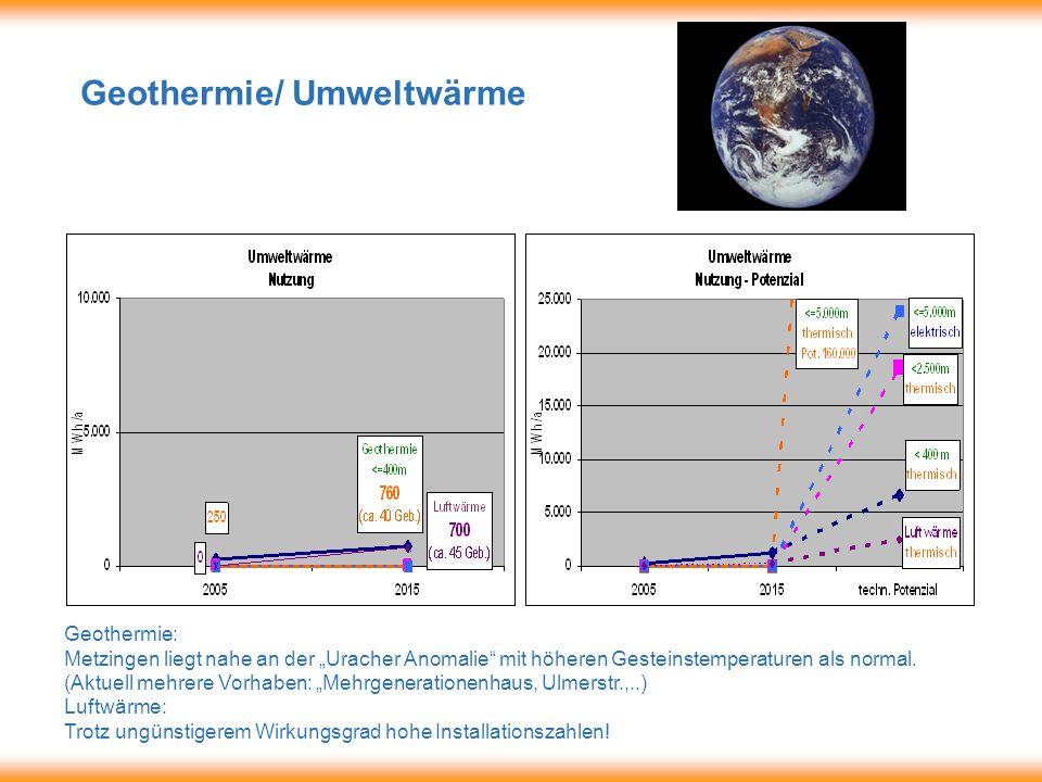 """Geothermie/ Umweltwärme Geothermie: Metzingen liegt nahe an der """"Uracher Anomalie mit höheren Gesteinstemperaturen als normal."""