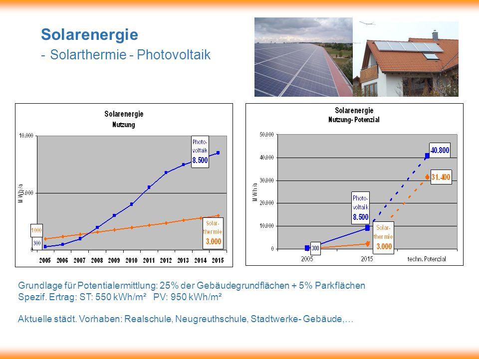 Solarenergie - Solarthermie - Photovoltaik Grundlage für Potentialermittlung: 25% der Gebäudegrundflächen + 5% Parkflächen Spezif.
