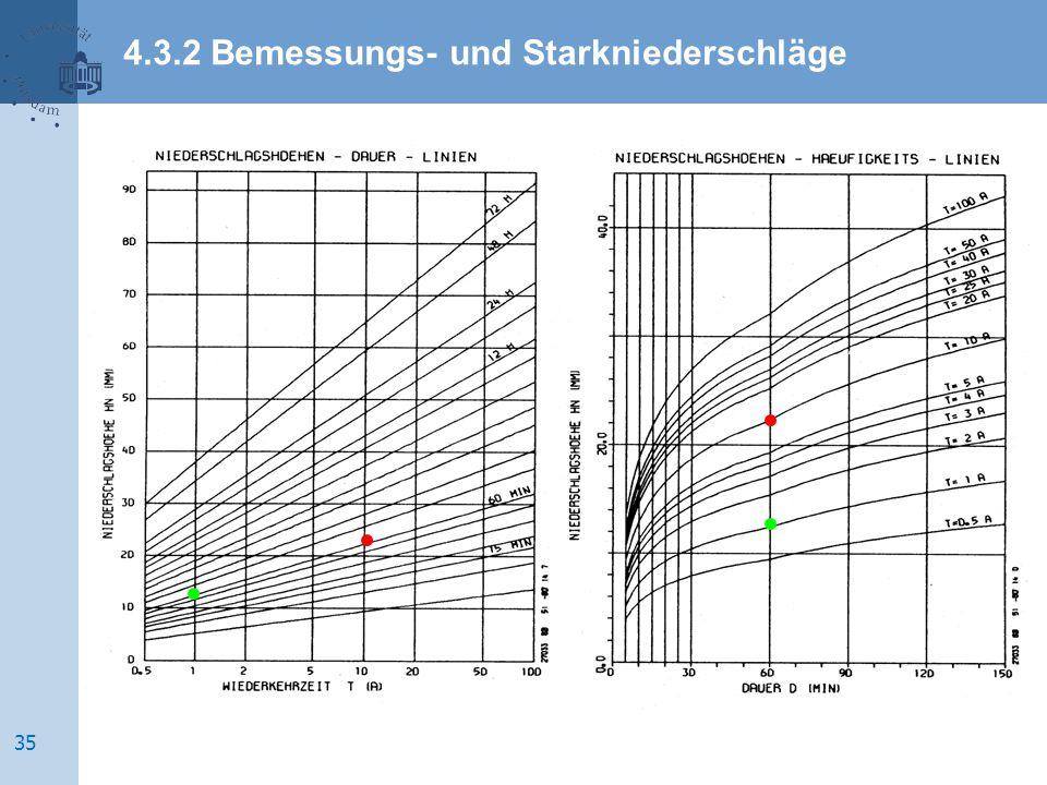 reoccurrence period T [a]duration D T [min] precipitation height h p [mm] 4.3.2 Bemessungs- und Starkniederschläge 35