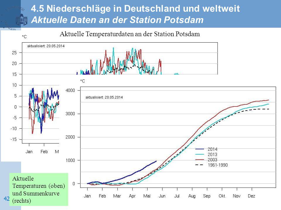 Aktuelle Temperaturdaten an der Station Potsdam Aktuelle Temperaturen (oben) und Summenkurve (rechts) 4.5 Niederschläge in Deutschland und weltweit Ak