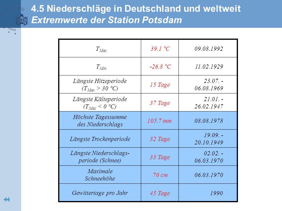 T Max T Min Längste Hitzeperiode (T Max > 30 °C) Längste Kälteperiode (T Max < 0 °C) Höchste Tagessumme des Niederschlags Längste Trockenperiode Längs