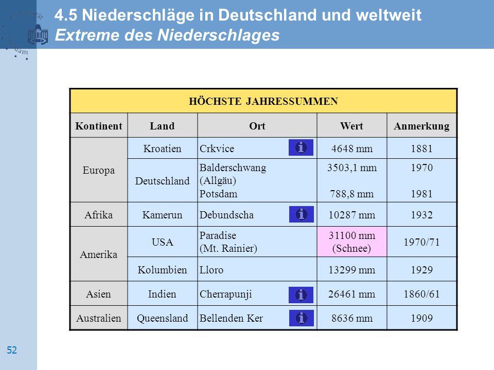 HÖCHSTE JAHRESSUMMEN KontinentLandOrtWertAnmerkung Europa KroatienCrkvice4648 mm1881 Deutschland Balderschwang (Allgäu) Potsdam 3503,1 mm 788,8 mm 197