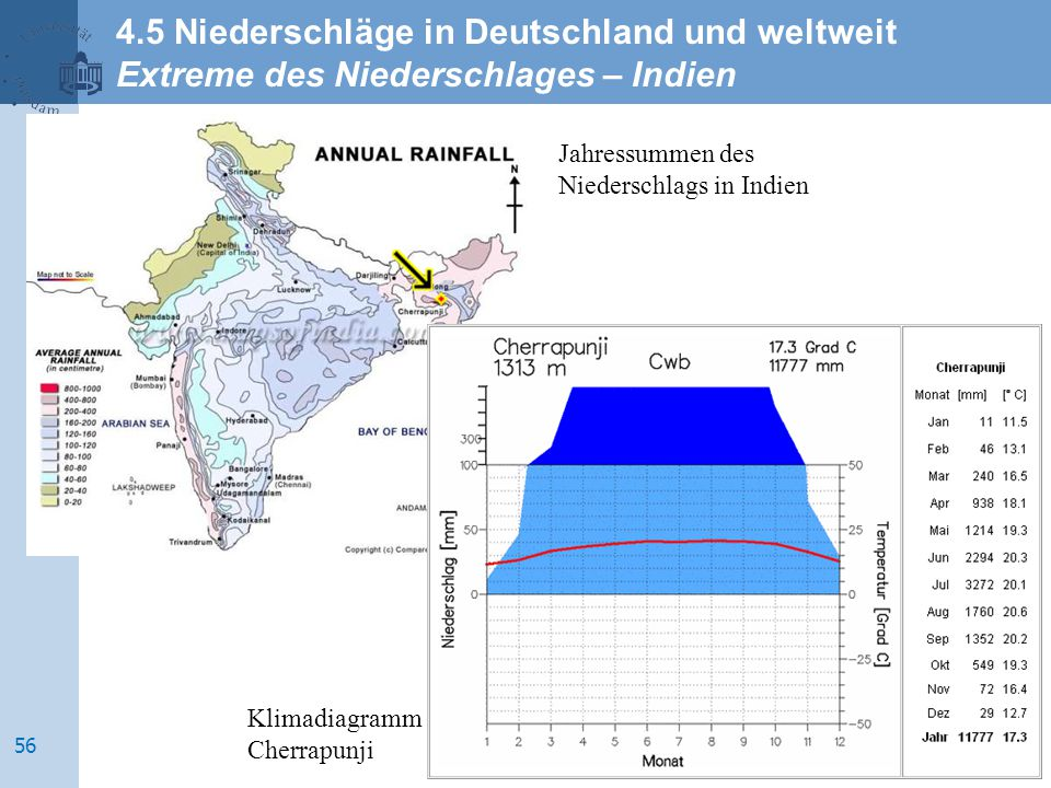 Jahressummen des Niederschlags in Indien Klimadiagramm Cherrapunji 4.5 Niederschläge in Deutschland und weltweit Extreme des Niederschlages – Indien 5