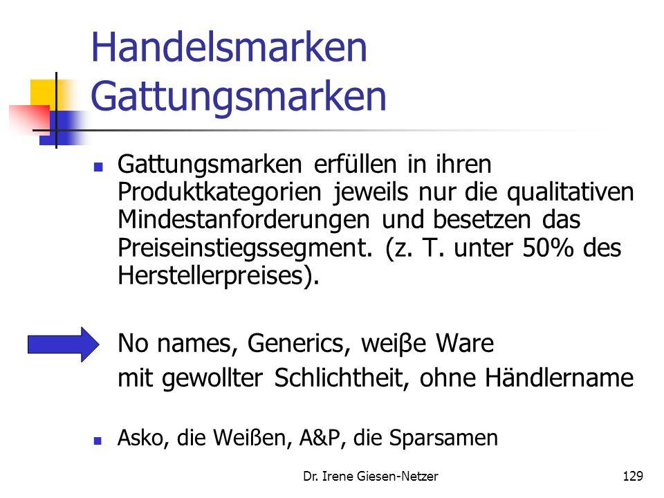 Dr. Irene Giesen-Netzer129 Handelsmarken Gattungsmarken Gattungsmarken erfüllen in ihren Produktkategorien jeweils nur die qualitativen Mindestanforde