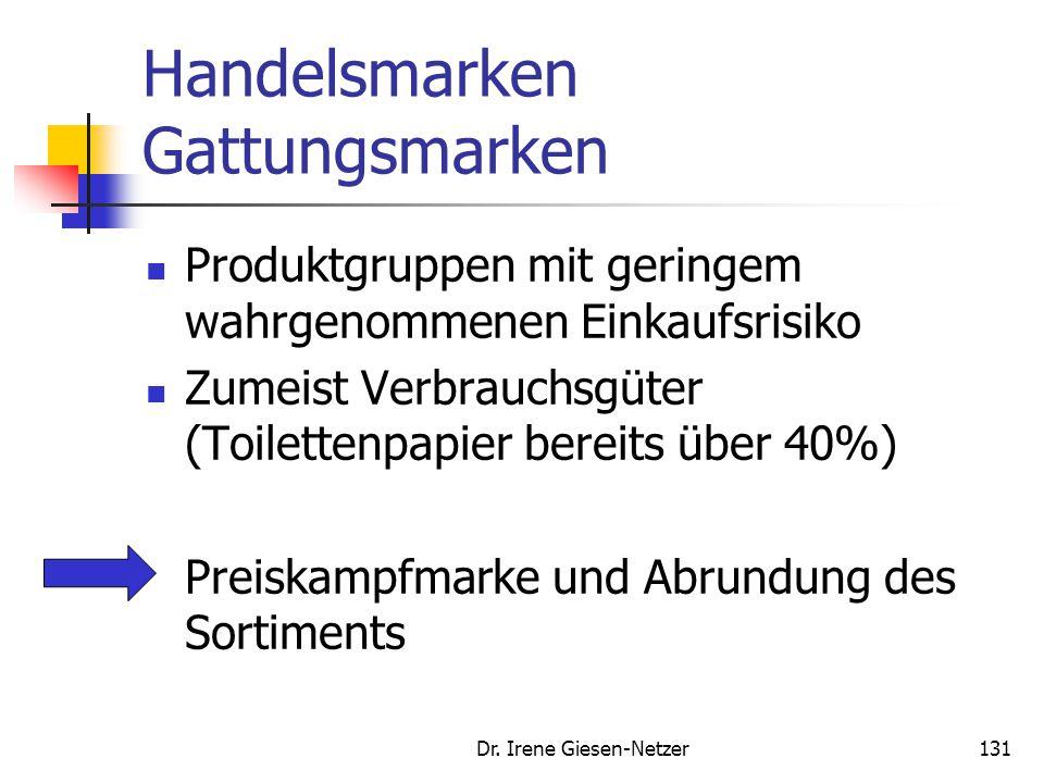 Dr. Irene Giesen-Netzer131 Handelsmarken Gattungsmarken Produktgruppen mit geringem wahrgenommenen Einkaufsrisiko Zumeist Verbrauchsgüter (Toilettenpa