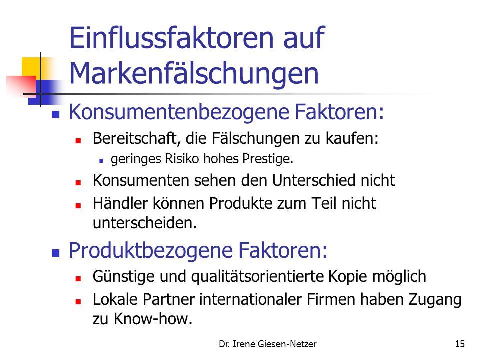 Dr. Irene Giesen-Netzer15 Einflussfaktoren auf Markenfälschungen Konsumentenbezogene Faktoren: Bereitschaft, die Fälschungen zu kaufen: geringes Risik