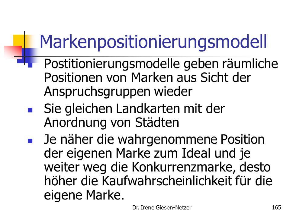 Dr. Irene Giesen-Netzer165 Markenpositionierungsmodell Postitionierungsmodelle geben räumliche Positionen von Marken aus Sicht der Anspruchsgruppen wi