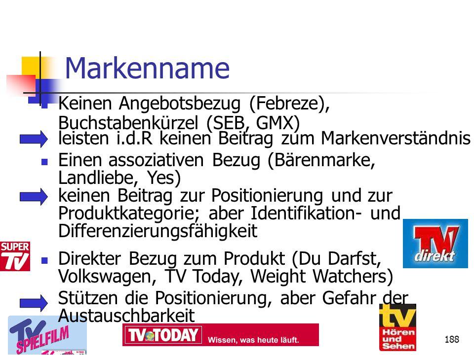 Dr. Irene Giesen-Netzer188 Markenname Keinen Angebotsbezug (Febreze), Buchstabenkürzel (SEB, GMX) leisten i.d.R keinen Beitrag zum Markenverständnis E
