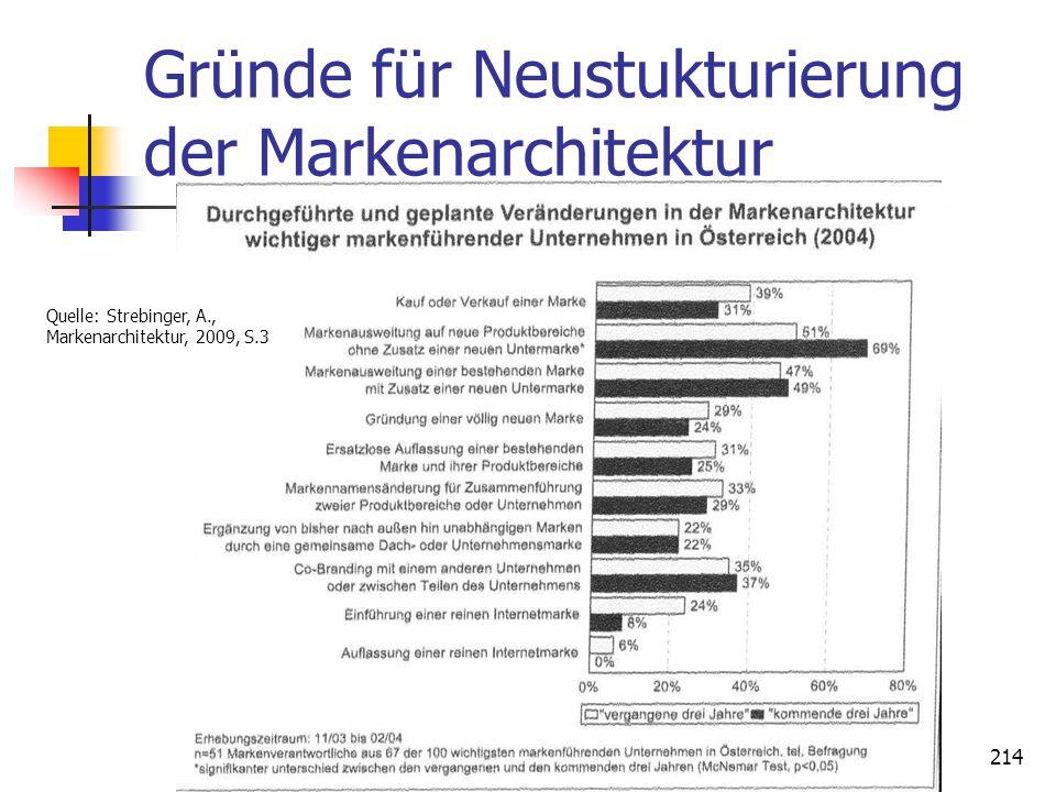 Dr. Irene Giesen-Netzer214 Gründe für Neustukturierung der Markenarchitektur Quelle: Strebinger, A., Markenarchitektur, 2009, S.3