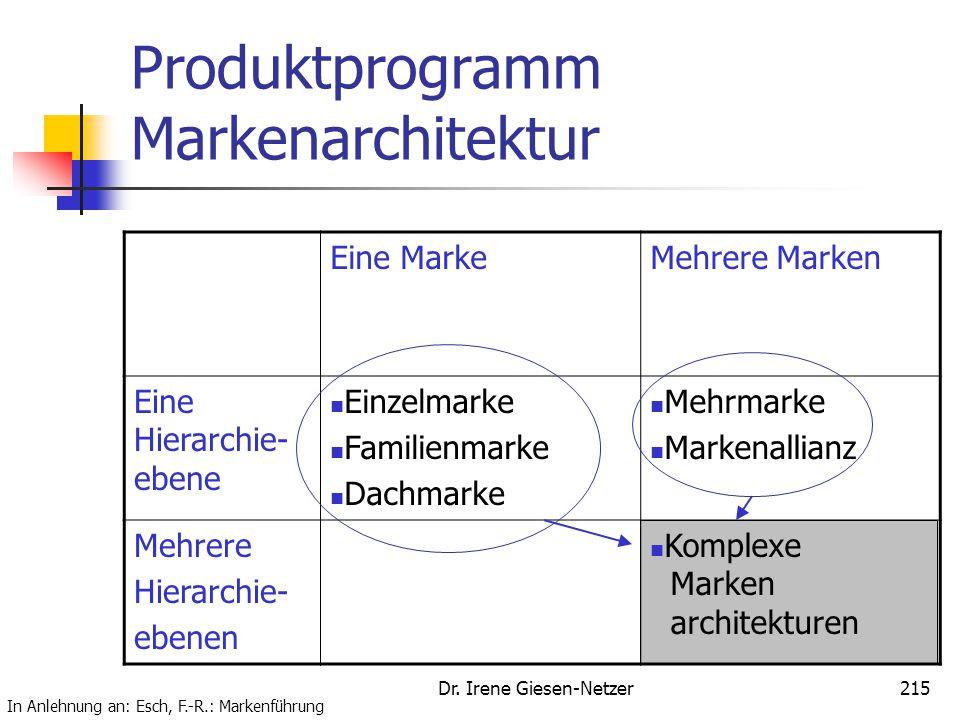 Dr. Irene Giesen-Netzer215 Produktprogramm Markenarchitektur Eine MarkeMehrere Marken Eine Hierarchie- ebene Einzelmarke Familienmarke Dachmarke Mehrm