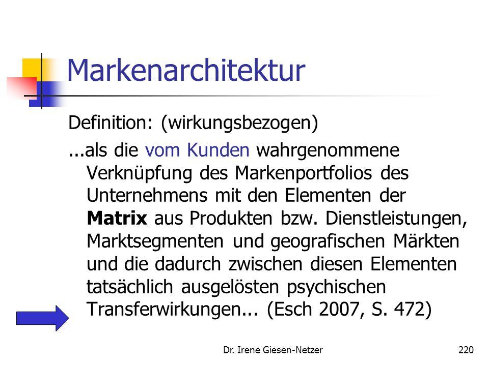 Dr. Irene Giesen-Netzer220 Markenarchitektur Definition: (wirkungsbezogen)...als die vom Kunden wahrgenommene Verknüpfung des Markenportfolios des Unt