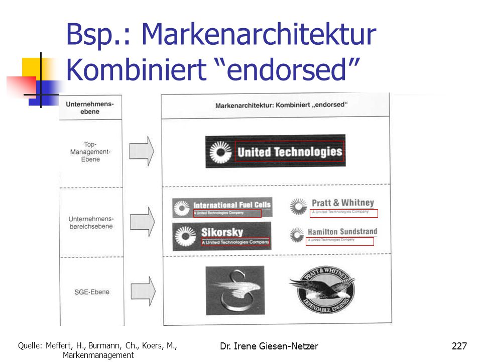 "Dr. Irene Giesen-Netzer227 Bsp.: Markenarchitektur Kombiniert ""endorsed"" Quelle: Meffert, H., Burmann, Ch., Koers, M., Markenmanagement"