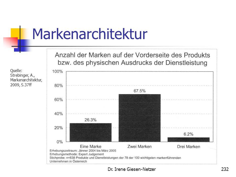 Dr. Irene Giesen-Netzer232 Markenarchitektur Quelle: Strebinger, A., Markenarchitektur, 2009, S.37ff