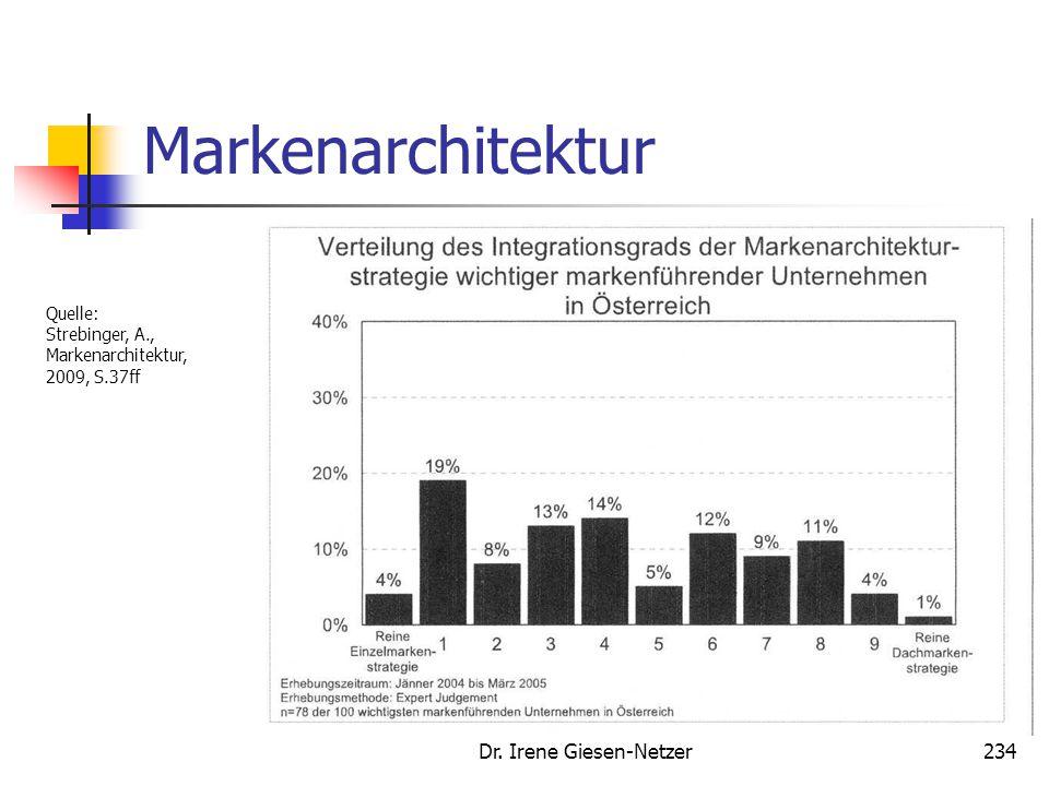 Dr. Irene Giesen-Netzer234 Markenarchitektur Quelle: Strebinger, A., Markenarchitektur, 2009, S.37ff