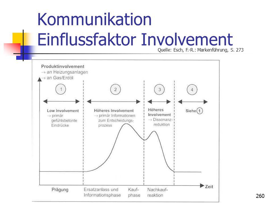Dr. Irene Giesen-Netzer260 Kommunikation Einflussfaktor Involvement Quelle: Esch, F.-R.: Markenführung, S. 273