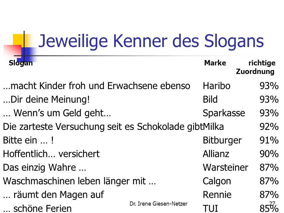 Dr. Irene Giesen-Netzer27 Jeweilige Kenner des Slogans …macht Kinder froh und Erwachsene ebenso …Dir deine Meinung! … Wenn's um Geld geht… Die zartest