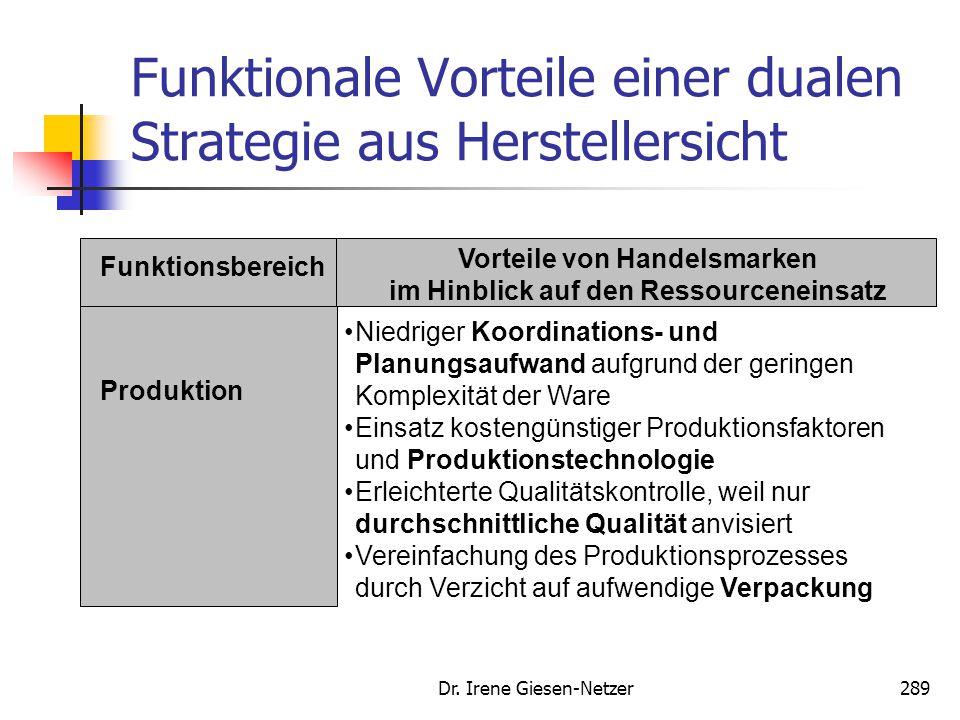 Dr. Irene Giesen-Netzer289 Funktionale Vorteile einer dualen Strategie aus Herstellersicht Funktionsbereich Vorteile von Handelsmarken im Hinblick auf