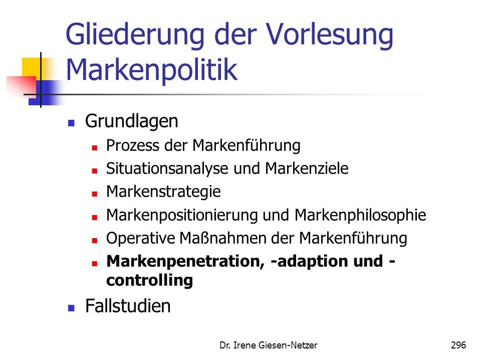 Dr. Irene Giesen-Netzer296 Gliederung der Vorlesung Markenpolitik Grundlagen Prozess der Markenführung Situationsanalyse und Markenziele Markenstrateg