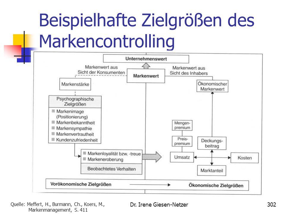 Dr. Irene Giesen-Netzer302 Beispielhafte Zielgrößen des Markencontrolling Quelle: Meffert, H., Burmann, Ch., Koers, M., Markenmanagement, S. 411