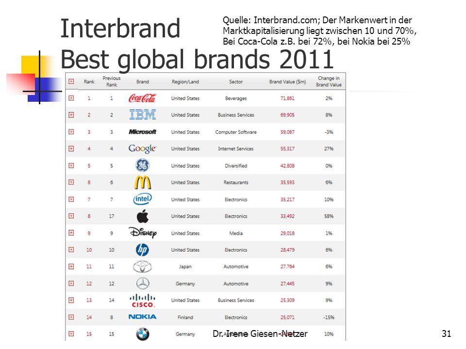 Dr. Irene Giesen-Netzer31 Interbrand Best global brands 2011 Quelle: Interbrand.com; Der Markenwert in der Marktkapitalisierung liegt zwischen 10 und