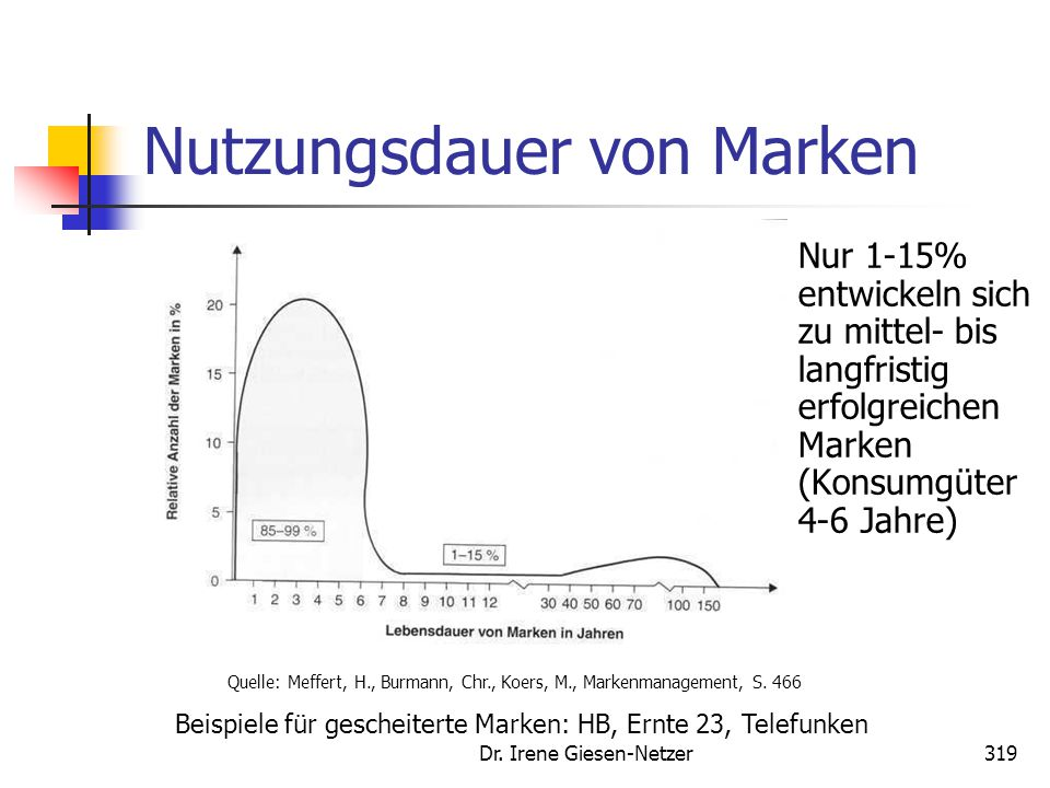 Dr. Irene Giesen-Netzer319 Nutzungsdauer von Marken Nur 1-15% entwickeln sich zu mittel- bis langfristig erfolgreichen Marken (Konsumgüter 4-6 Jahre)
