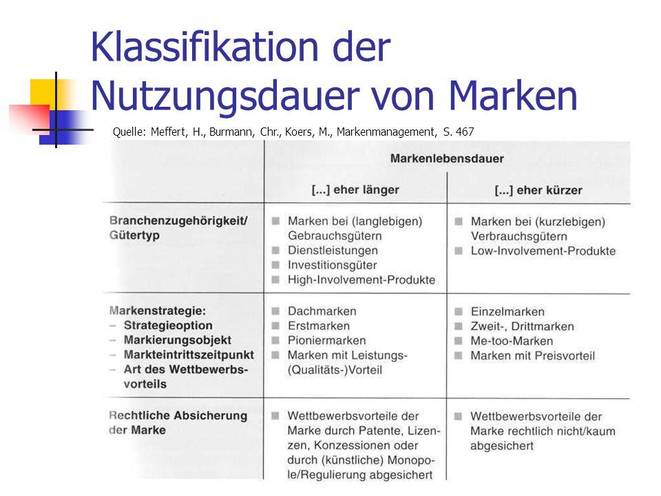 Dr. Irene Giesen-Netzer320 Klassifikation der Nutzungsdauer von Marken Quelle: Meffert, H., Burmann, Chr., Koers, M., Markenmanagement, S. 467