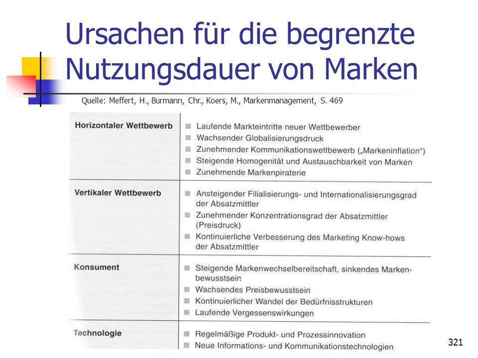 Dr. Irene Giesen-Netzer321 Ursachen für die begrenzte Nutzungsdauer von Marken Quelle: Meffert, H., Burmann, Chr., Koers, M., Markenmanagement, S. 469
