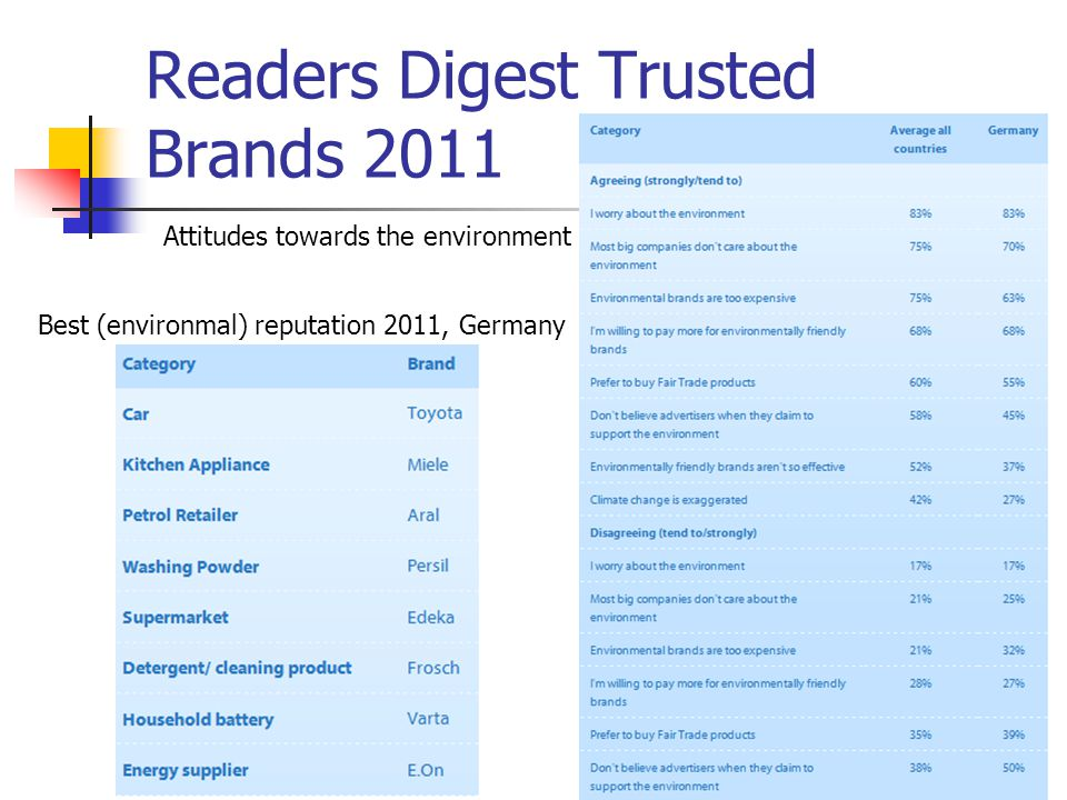 Readers Digest Trusted Brands 2011 36 Attitudes towards the environment Best (environmal) reputation 2011, Germany