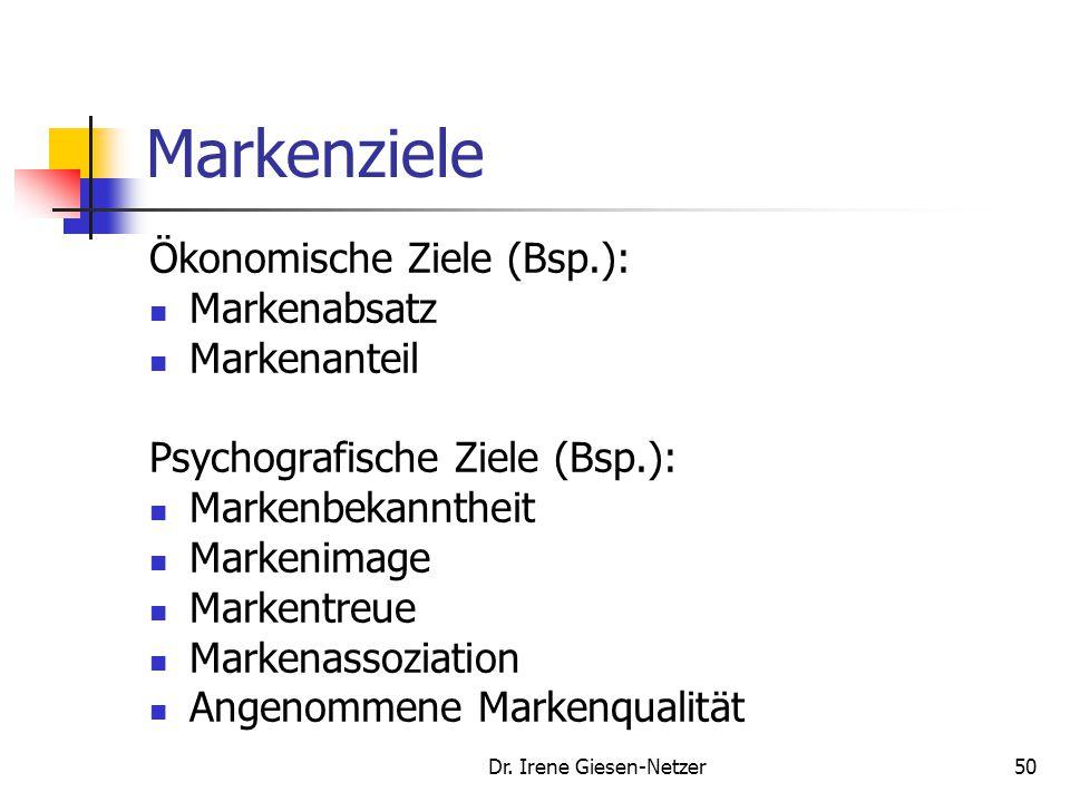 Dr. Irene Giesen-Netzer50 Markenziele Ökonomische Ziele (Bsp.): Markenabsatz Markenanteil Psychografische Ziele (Bsp.): Markenbekanntheit Markenimage