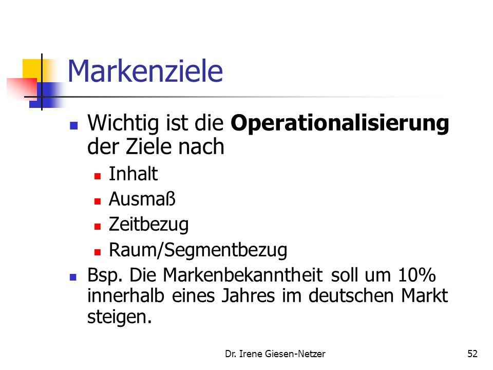 Dr. Irene Giesen-Netzer52 Markenziele Wichtig ist die Operationalisierung der Ziele nach Inhalt Ausmaß Zeitbezug Raum/Segmentbezug Bsp. Die Markenbeka