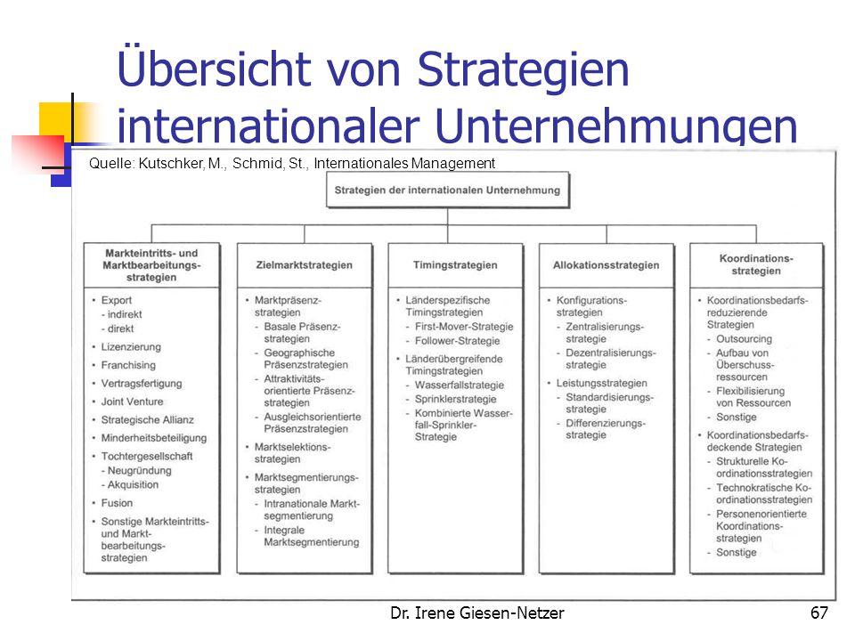 Dr. Irene Giesen-Netzer67 Übersicht von Strategien internationaler Unternehmungen Meffert, H., Bruhn, M., Dienstleistungsmarketing, 2000, S. 163 Quell