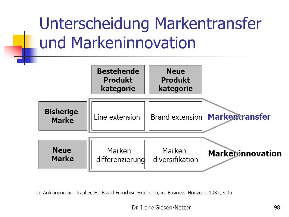 Dr. Irene Giesen-Netzer98 Unterscheidung Markentransfer und Markeninnovation Bisherige Marke Neue Marke Bestehende Produkt kategorie Line extension Ne