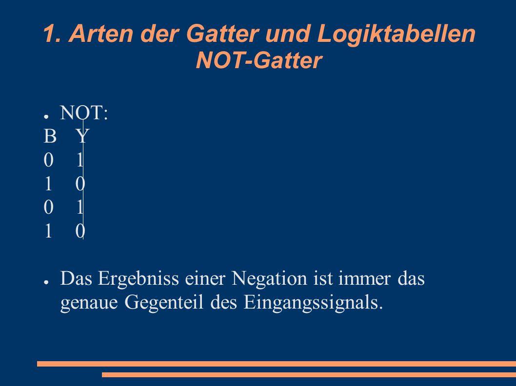 1. Arten der Gatter und Logiktabellen NOT-Gatter ● NOT: BYBY 0101 1010 0101 1010 ● Das Ergebniss einer Negation ist immer das genaue Gegenteil des Ein