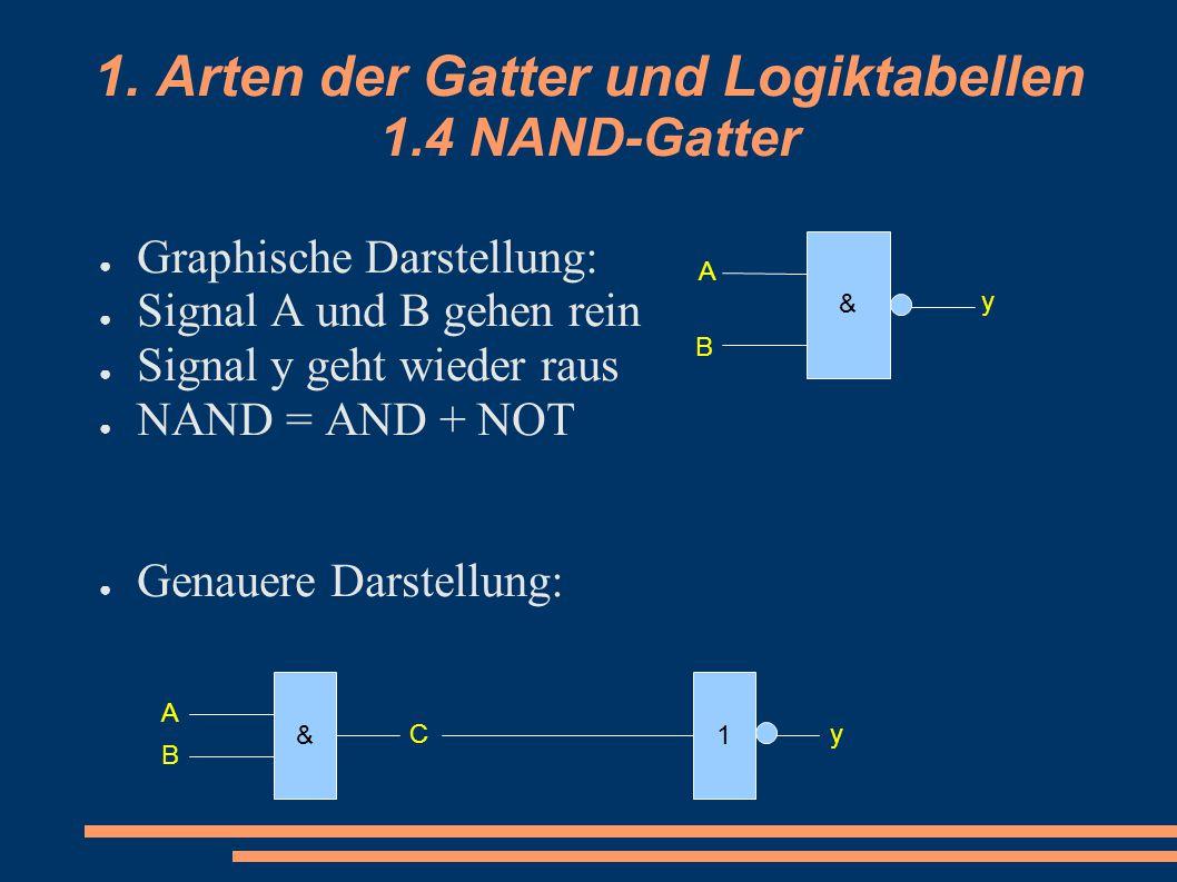 1. Arten der Gatter und Logiktabellen 1.4 NAND-Gatter ● Graphische Darstellung: ● Signal A und B gehen rein ● Signal y geht wieder raus ● NAND = AND +