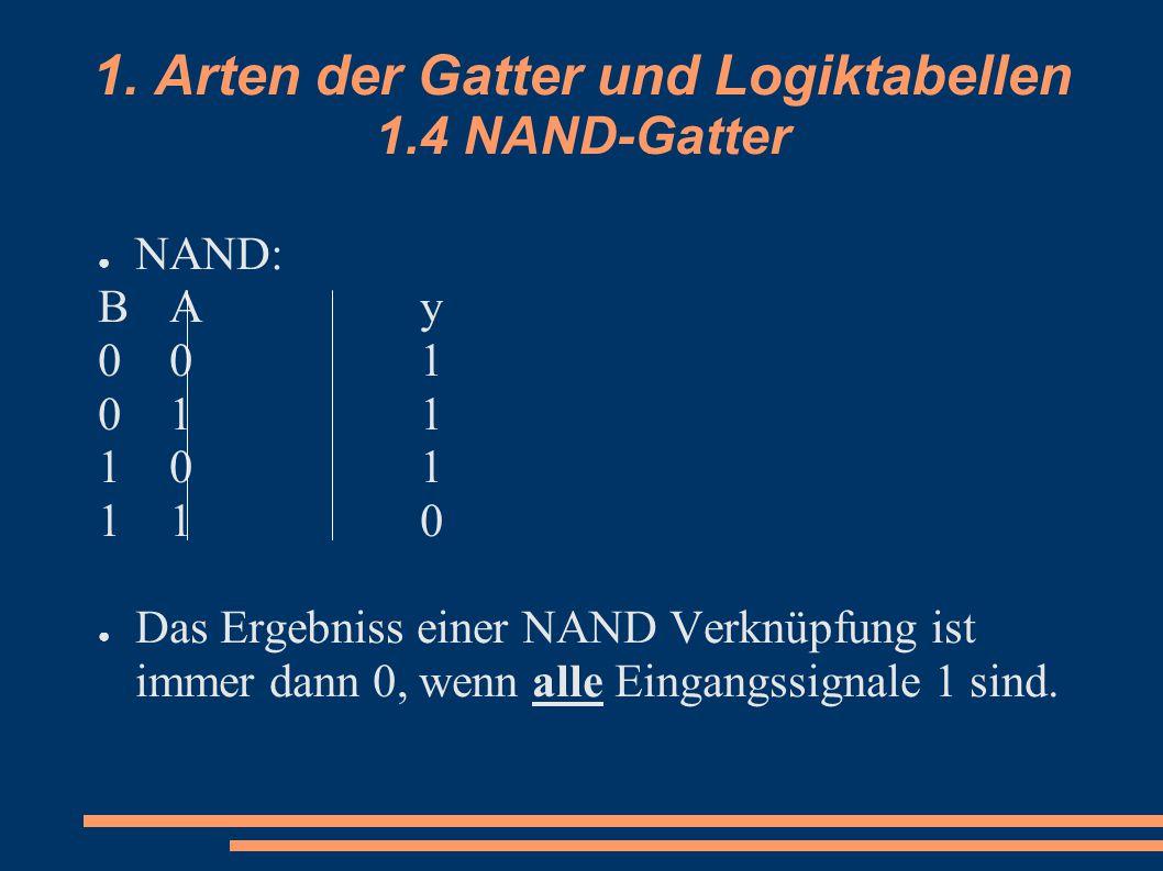 1. Arten der Gatter und Logiktabellen 1.4 NAND-Gatter ● NAND: BAyBAy 001001 011011 101101 110110 ● Das Ergebniss einer NAND Verknüpfung ist immer dann