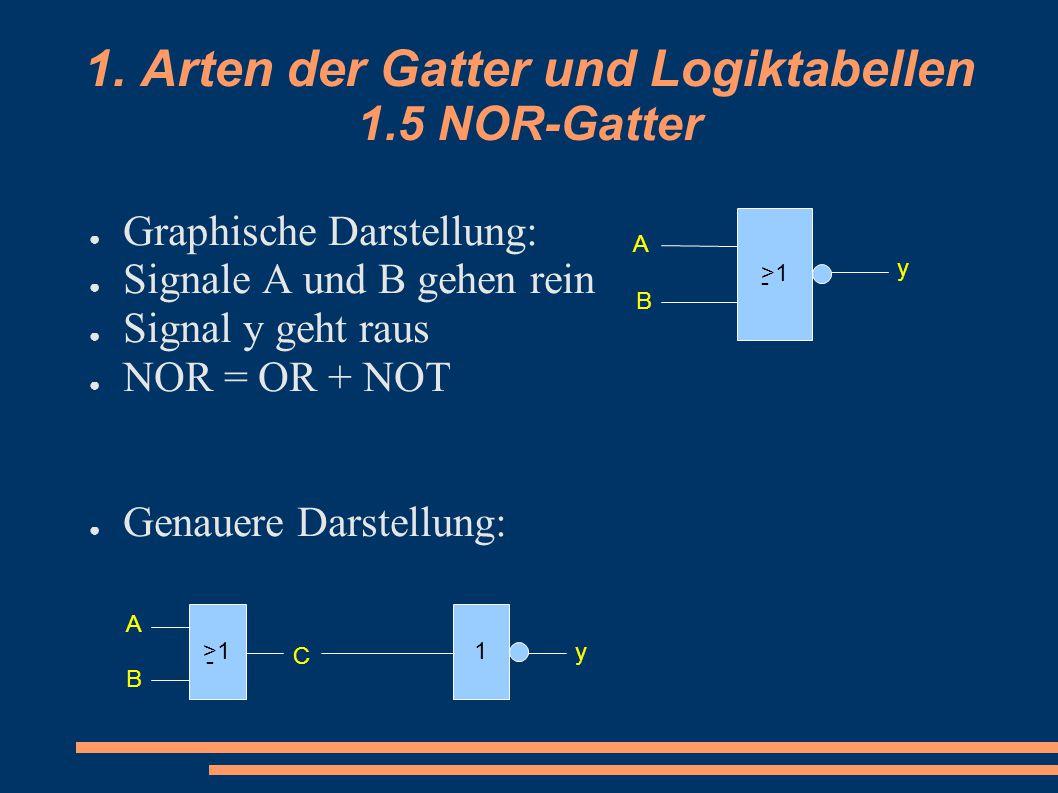 1. Arten der Gatter und Logiktabellen 1.5 NOR-Gatter ● Graphische Darstellung: ● Signale A und B gehen rein ● Signal y geht raus ● NOR = OR + NOT ● Ge