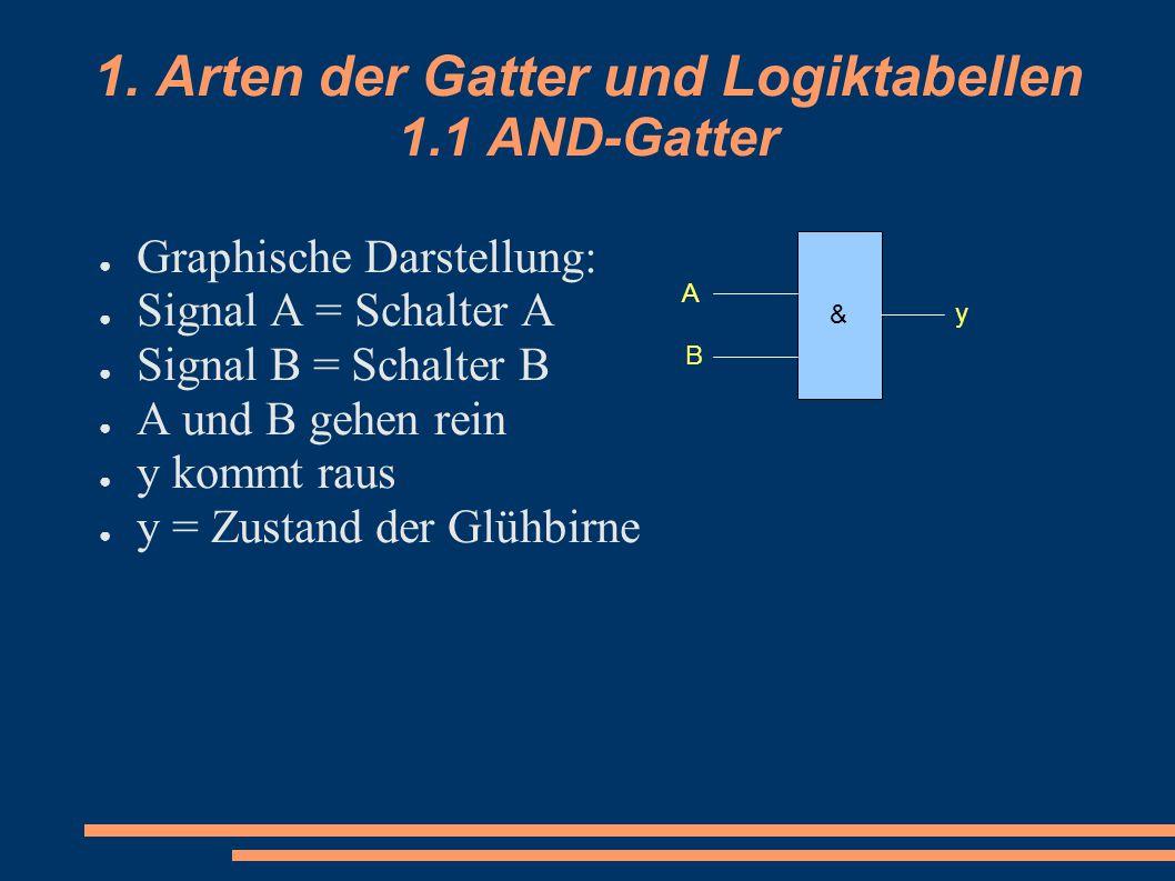 1. Arten der Gatter und Logiktabellen 1.1 AND-Gatter ● Graphische Darstellung: ● Signal A = Schalter A ● Signal B = Schalter B ● A und B gehen rein ●