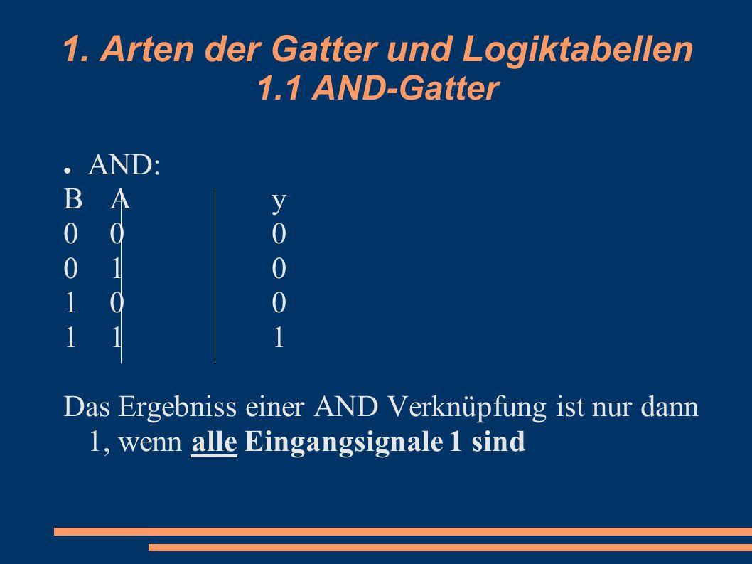 1. Arten der Gatter und Logiktabellen 1.1 AND-Gatter ● AND: BAyBAy 000000 010010 100100 111111 Das Ergebniss einer AND Verknüpfung ist nur dann 1, wen