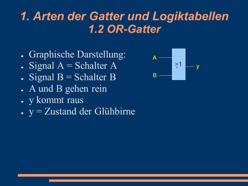 1. Arten der Gatter und Logiktabellen 1.2 OR-Gatter ● Graphische Darstellung: ● Signal A = Schalter A ● Signal B = Schalter B ● A und B gehen rein ● y