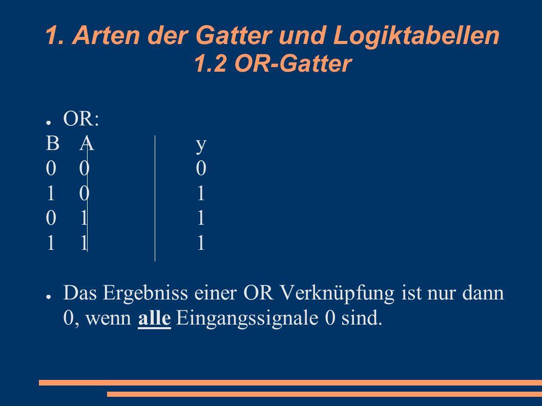 1. Arten der Gatter und Logiktabellen 1.2 OR-Gatter ● OR: BAyBAy 000000 101101 011011 111111 ● Das Ergebniss einer OR Verknüpfung ist nur dann 0, wenn