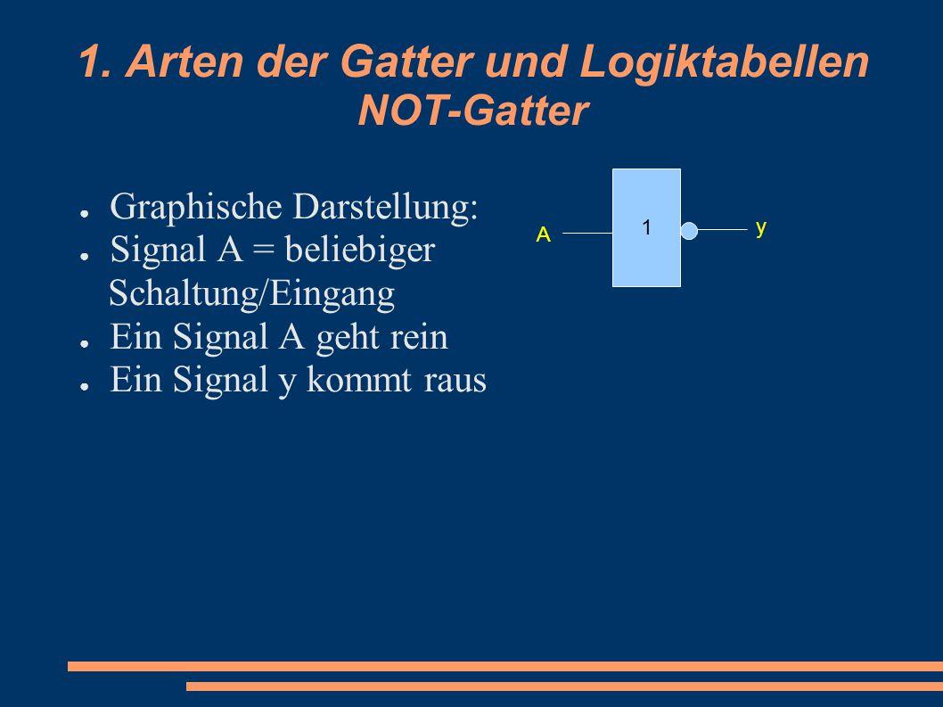 1. Arten der Gatter und Logiktabellen NOT-Gatter ● Graphische Darstellung: ● Signal A = beliebiger Schaltung/Eingang ● Ein Signal A geht rein ● Ein Si